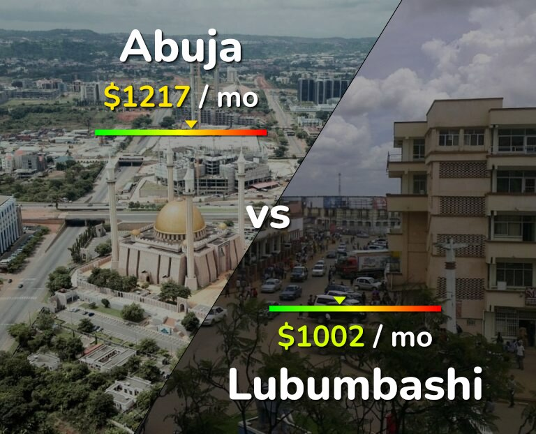 Cost of living in Abuja vs Lubumbashi infographic