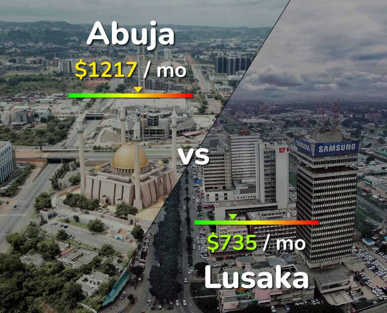 Cost of living in Abuja vs Lusaka infographic