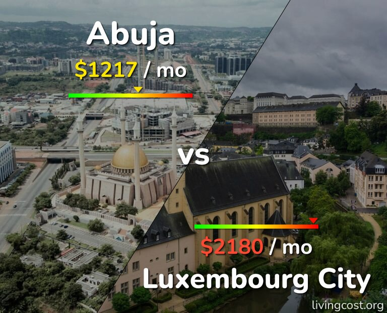Cost of living in Abuja vs Luxembourg infographic