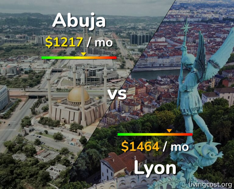 Cost of living in Abuja vs Lyon infographic