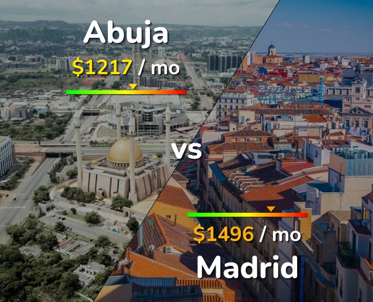 Cost of living in Abuja vs Madrid infographic