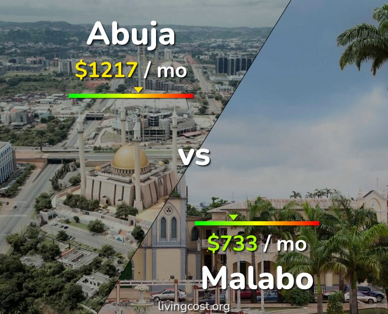Cost of living in Abuja vs Malabo infographic