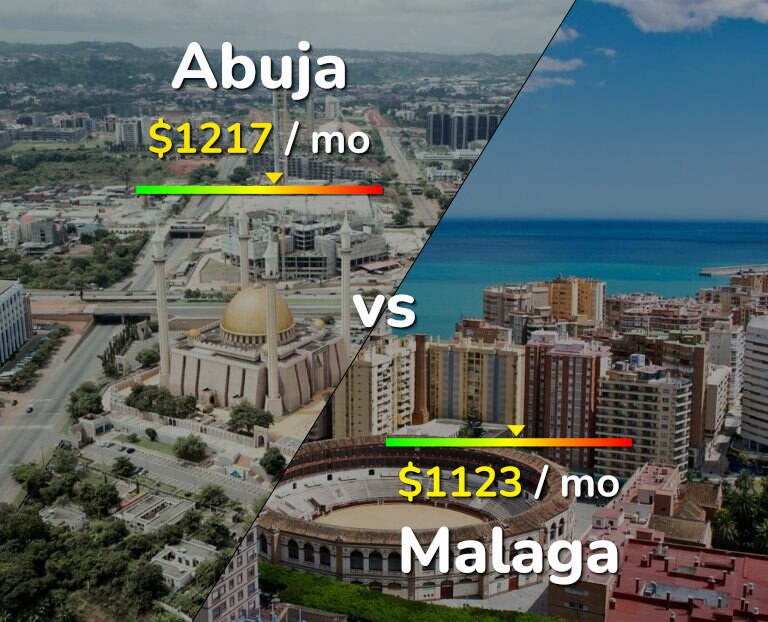 Cost of living in Abuja vs Malaga infographic