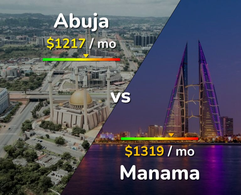 Cost of living in Abuja vs Manama infographic