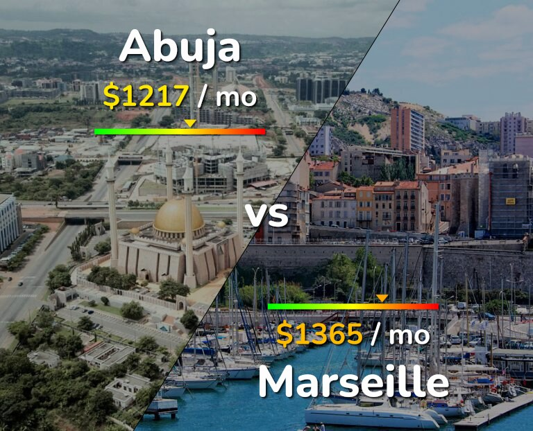 Cost of living in Abuja vs Marseille infographic