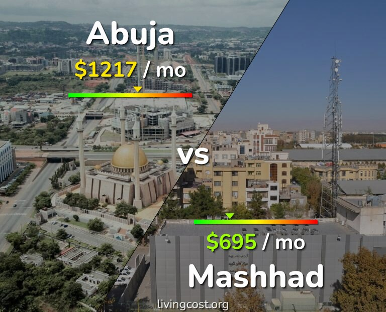 Cost of living in Abuja vs Mashhad infographic