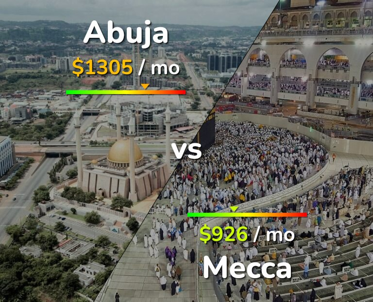 Cost of living in Abuja vs Mecca infographic