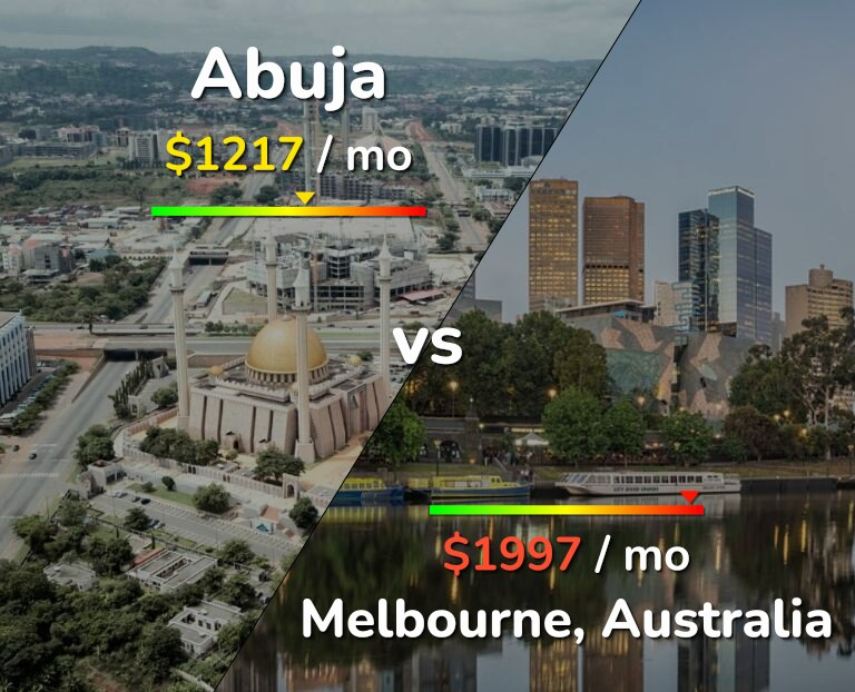 Cost of living in Abuja vs Melbourne infographic