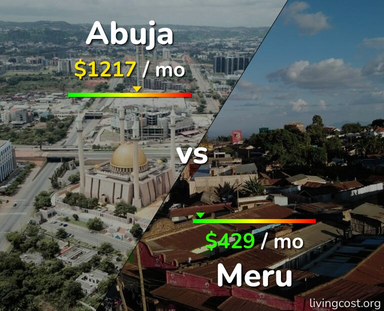 Cost of living in Abuja vs Meru infographic