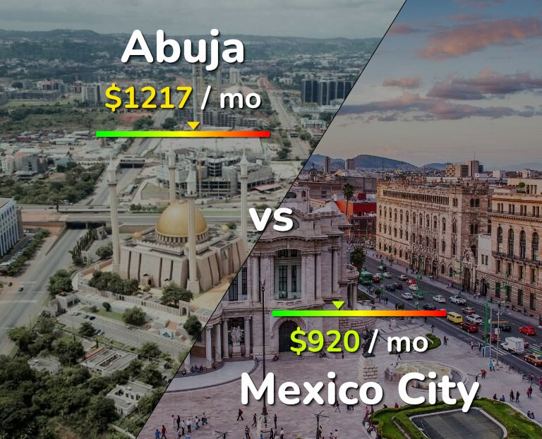 Cost of living in Abuja vs Mexico infographic