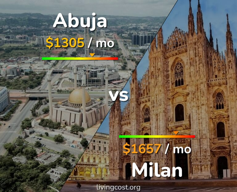 Cost of living in Abuja vs Milan infographic