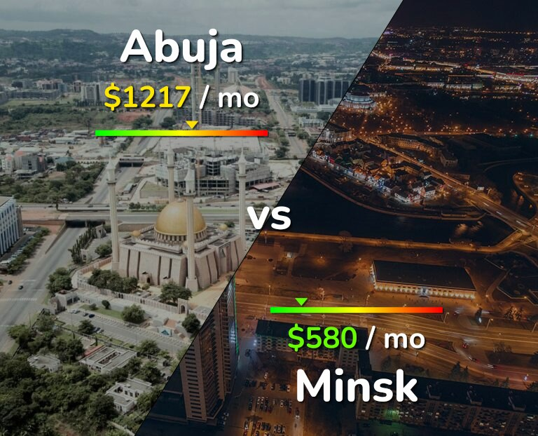 Cost of living in Abuja vs Minsk infographic