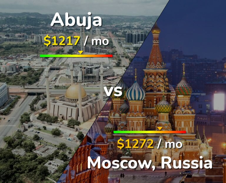 Cost of living in Abuja vs Moscow infographic