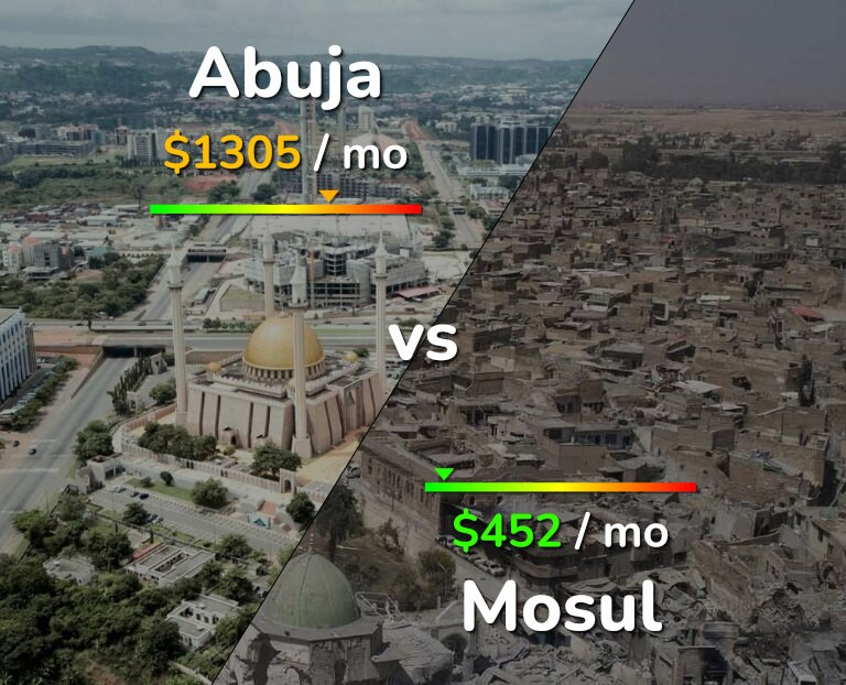 Cost of living in Abuja vs Mosul infographic