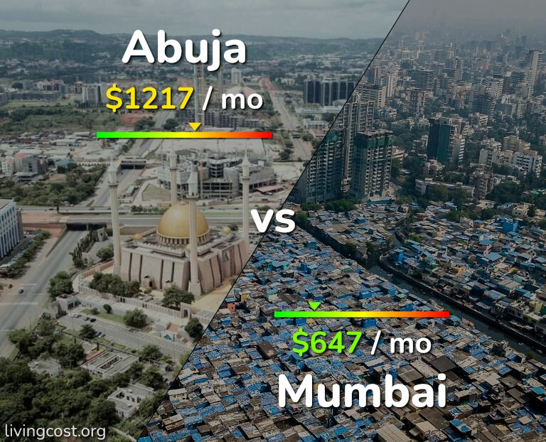 Cost of living in Abuja vs Mumbai infographic