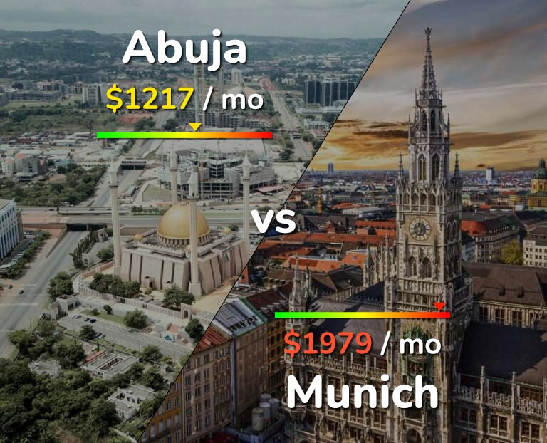 Cost of living in Abuja vs Munich infographic