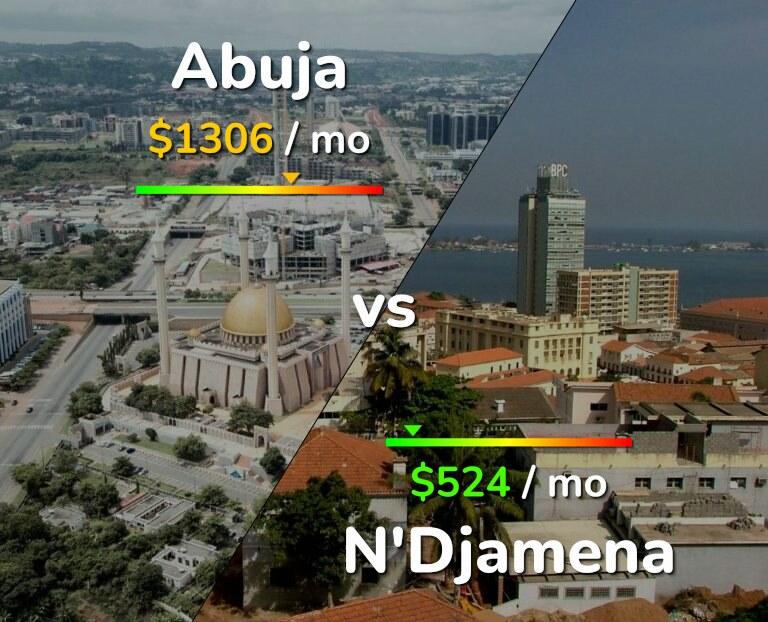 Cost of living in Abuja vs N'Djamena infographic