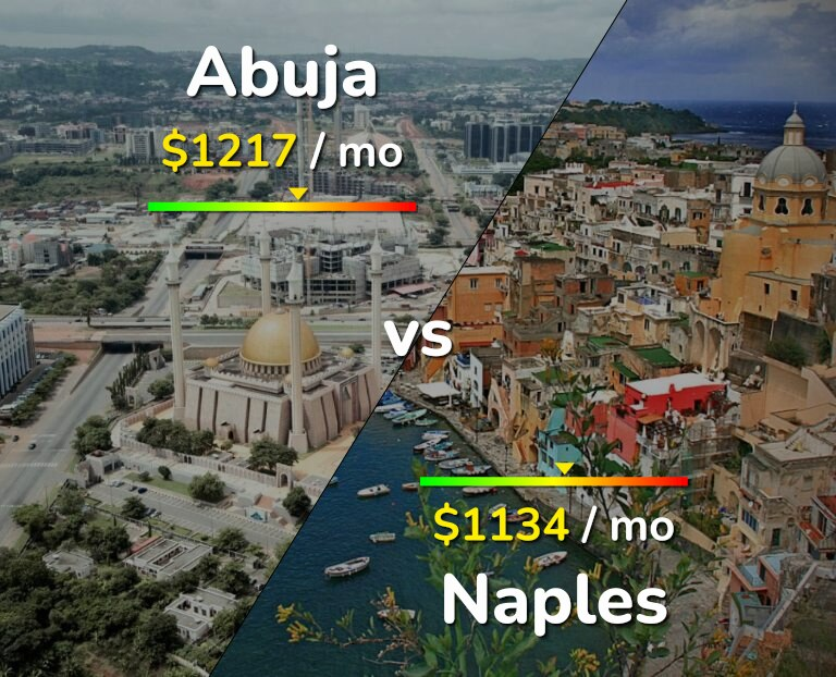 Cost of living in Abuja vs Naples infographic