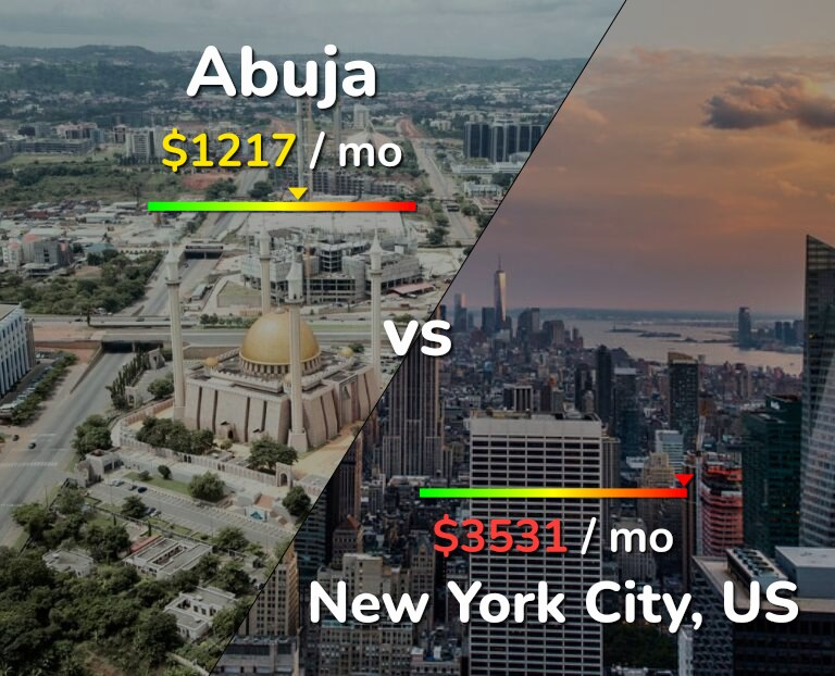 Cost of living in Abuja vs New York infographic