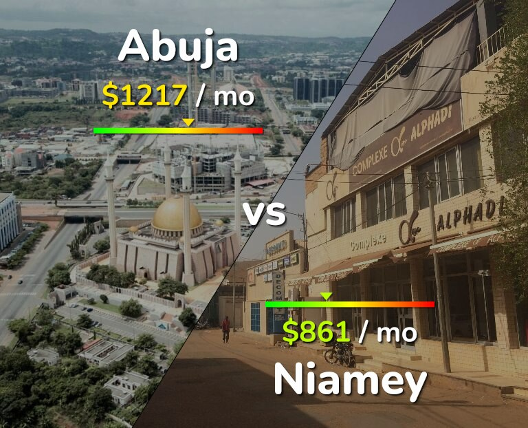 Cost of living in Abuja vs Niamey infographic