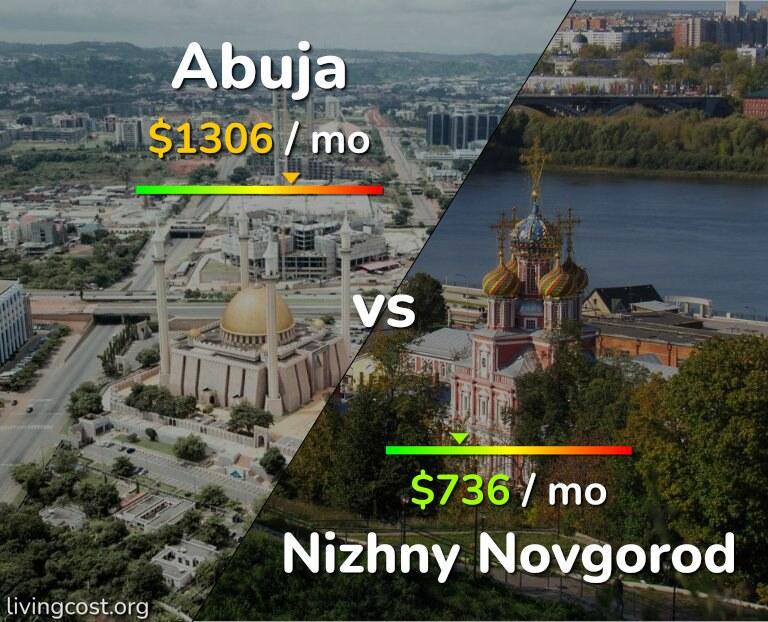Cost of living in Abuja vs Nizhny Novgorod infographic