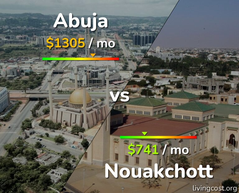 Cost of living in Abuja vs Nouakchott infographic