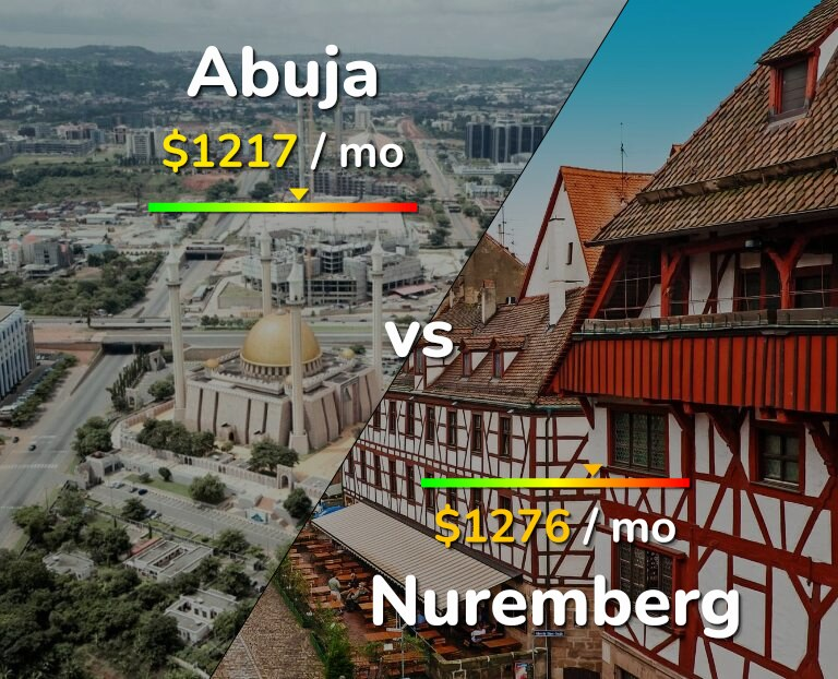 Cost of living in Abuja vs Nuremberg infographic