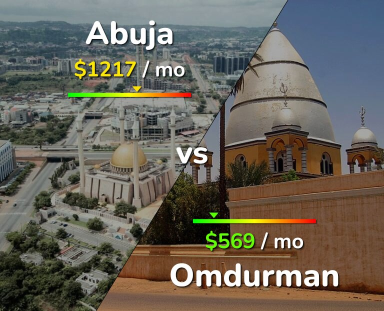 Cost of living in Abuja vs Omdurman infographic