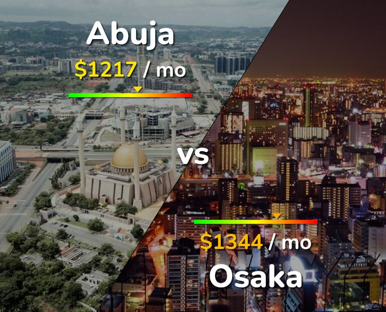 Cost of living in Abuja vs Osaka infographic