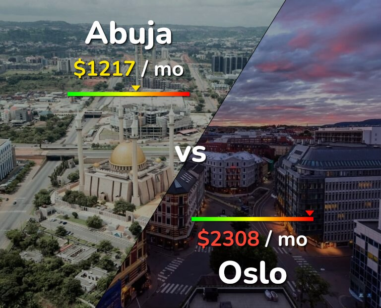 Cost of living in Abuja vs Oslo infographic