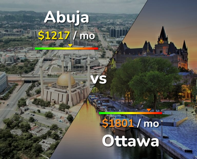 Cost of living in Abuja vs Ottawa infographic