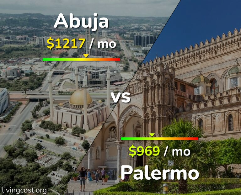 Cost of living in Abuja vs Palermo infographic