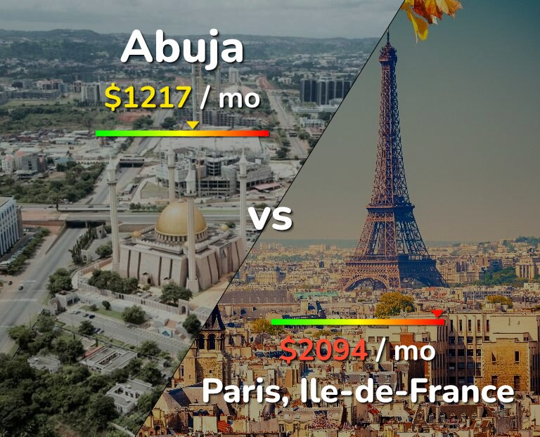 Cost of living in Abuja vs Paris infographic