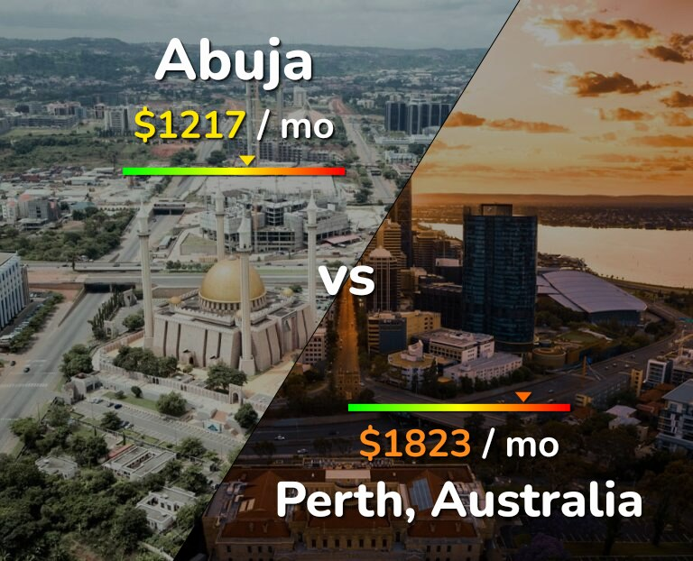 Cost of living in Abuja vs Perth infographic