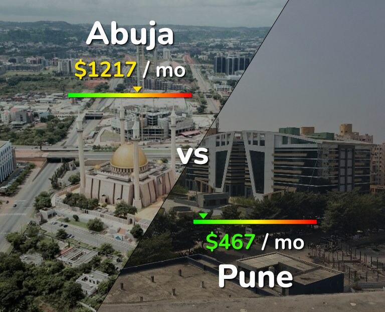 Cost of living in Abuja vs Pune infographic