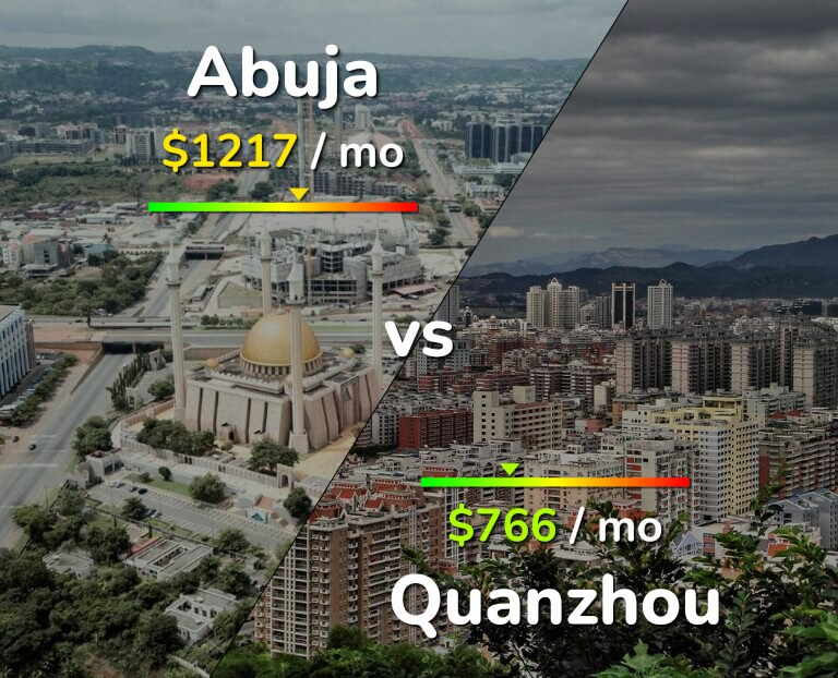 Cost of living in Abuja vs Quanzhou infographic
