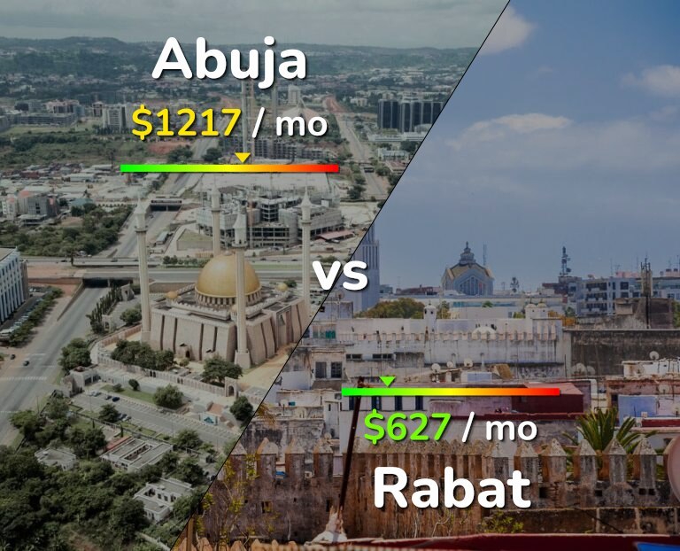 Cost of living in Abuja vs Rabat infographic