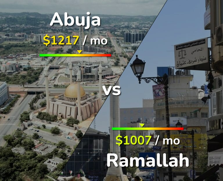 Cost of living in Abuja vs Ramallah infographic