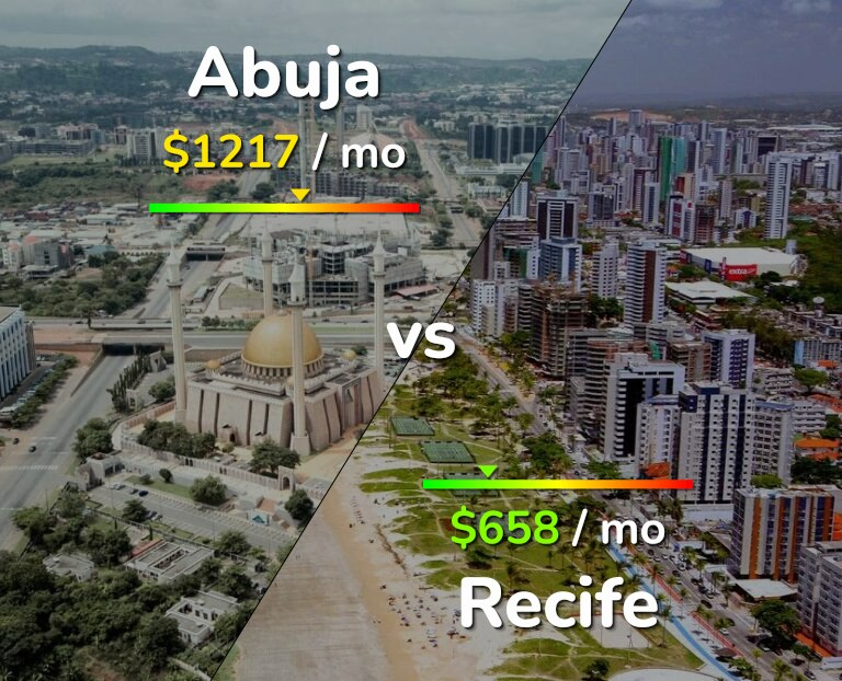 Cost of living in Abuja vs Recife infographic