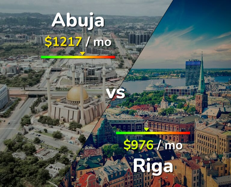 Cost of living in Abuja vs Riga infographic