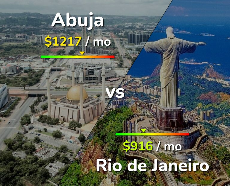 Cost of living in Abuja vs Rio de Janeiro infographic