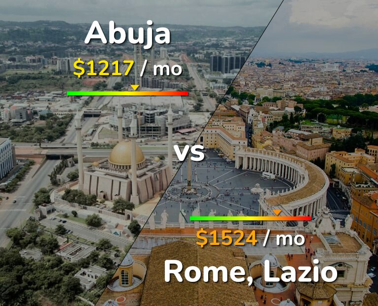 Cost of living in Abuja vs Rome infographic