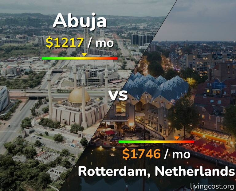 Cost of living in Abuja vs Rotterdam infographic