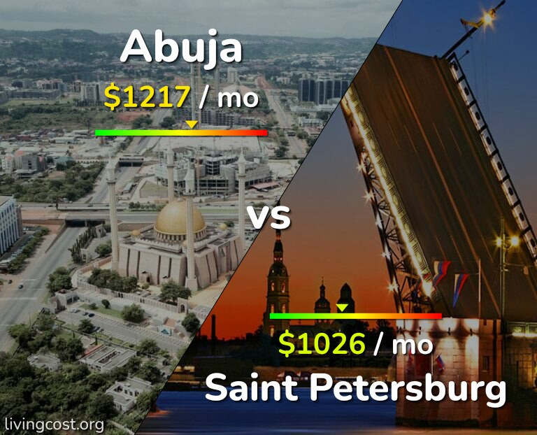 Cost of living in Abuja vs Saint Petersburg infographic