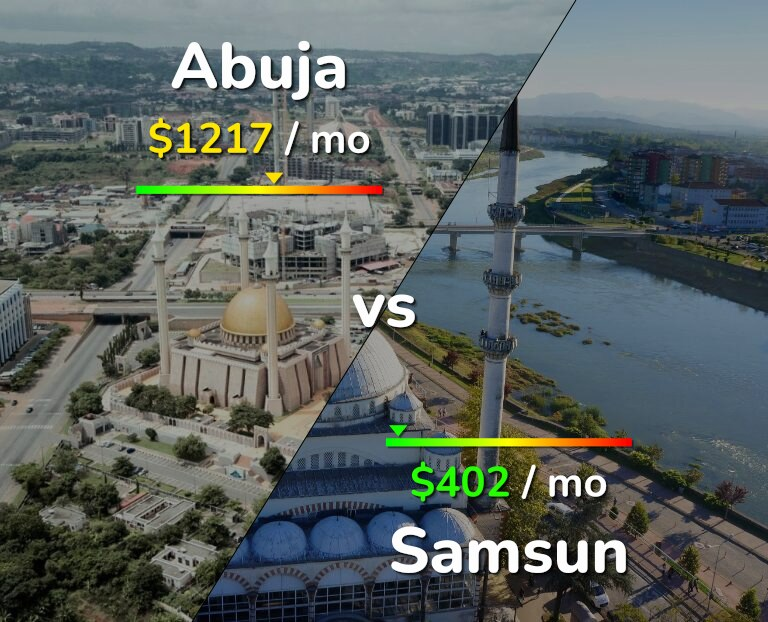 Cost of living in Abuja vs Samsun infographic