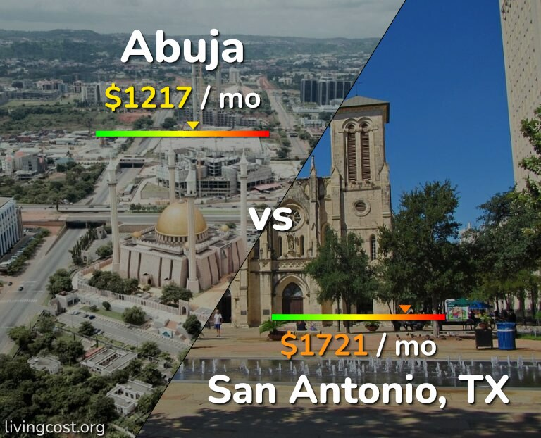 Cost of living in Abuja vs San Antonio infographic