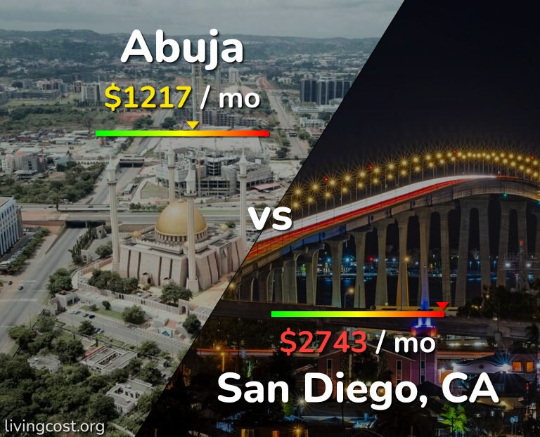Cost of living in Abuja vs San Diego infographic