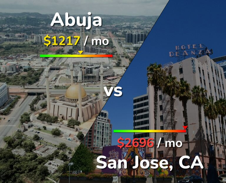 Cost of living in Abuja vs San Jose infographic