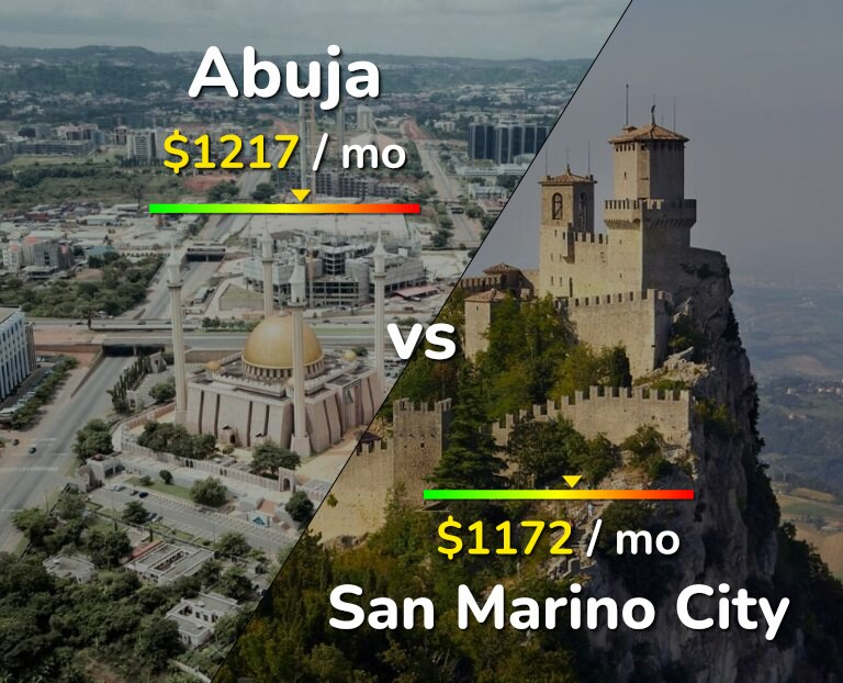 Cost of living in Abuja vs San Marino infographic