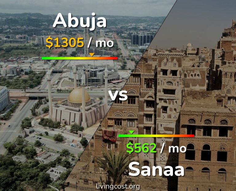 Cost of living in Abuja vs Sanaa infographic